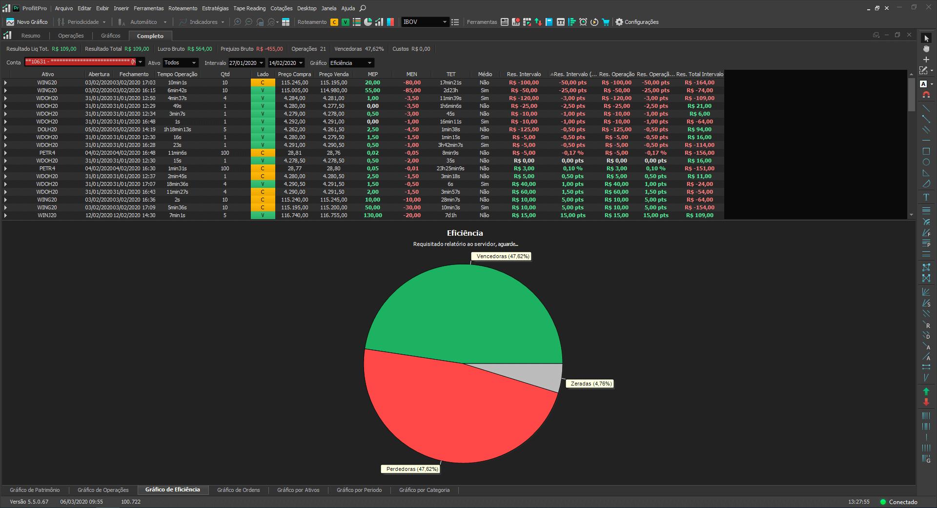 Relatório de Performance no Simulador para a Bolsa de Valores