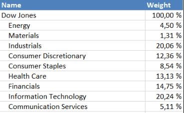 Tabela DJI