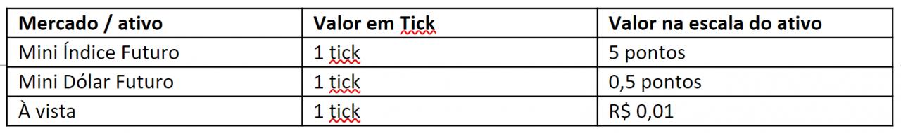 tabela tick