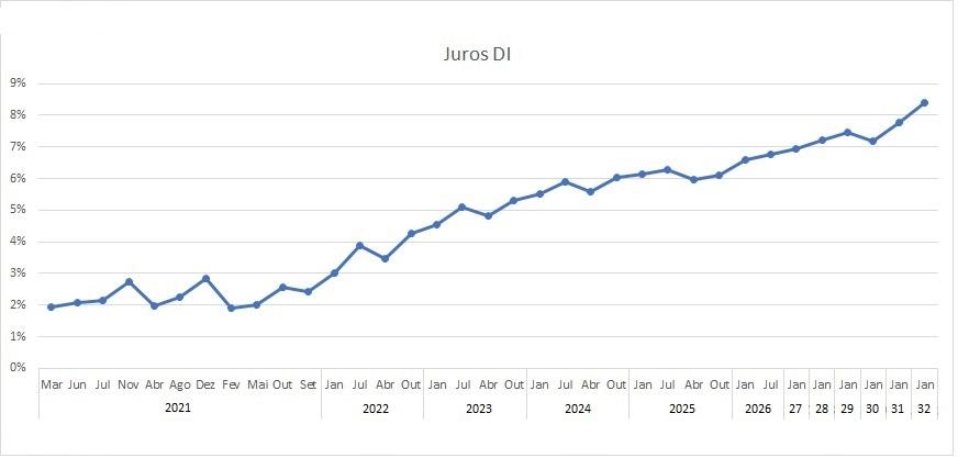 curva juros new 1