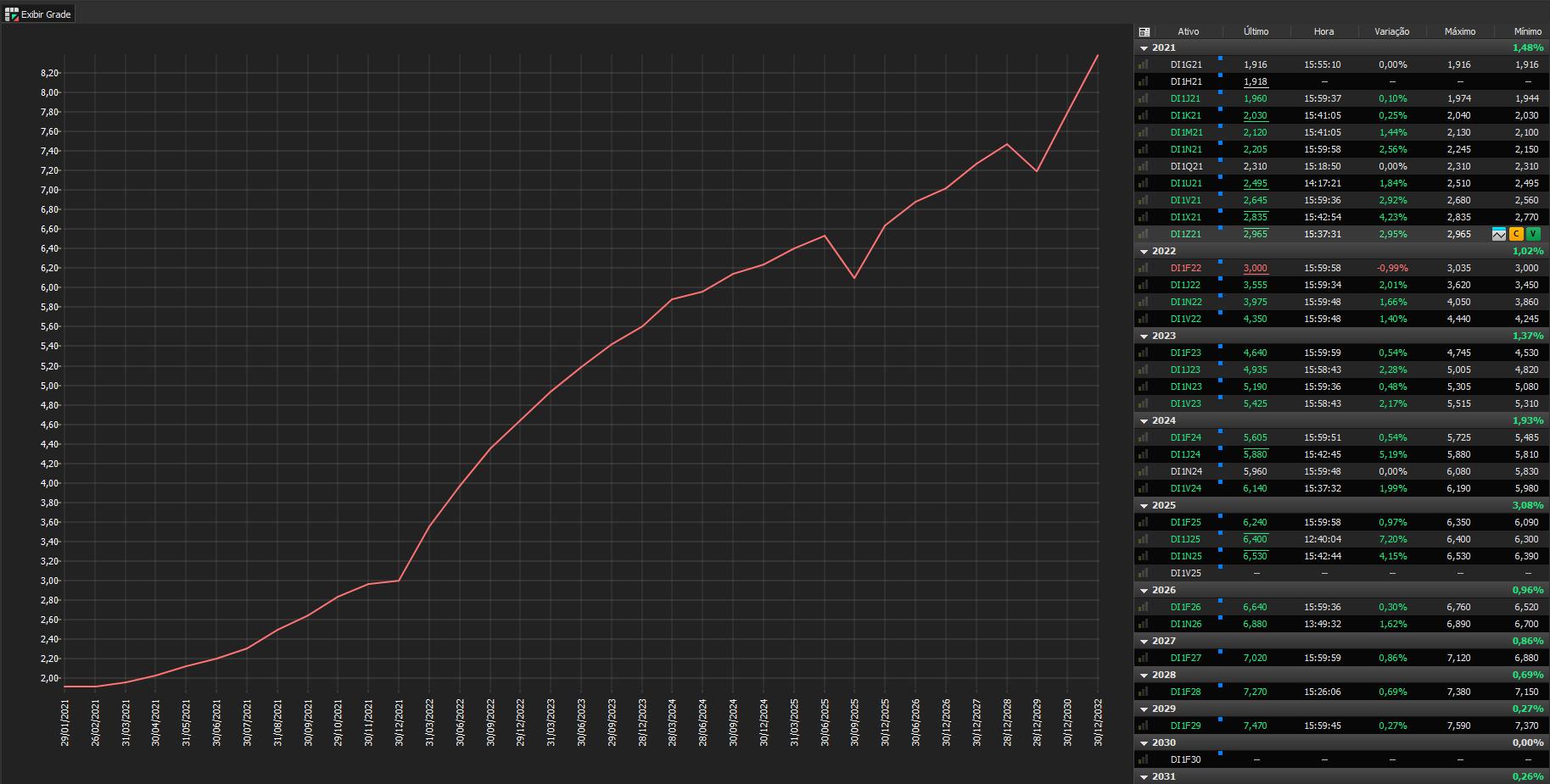 curva profit