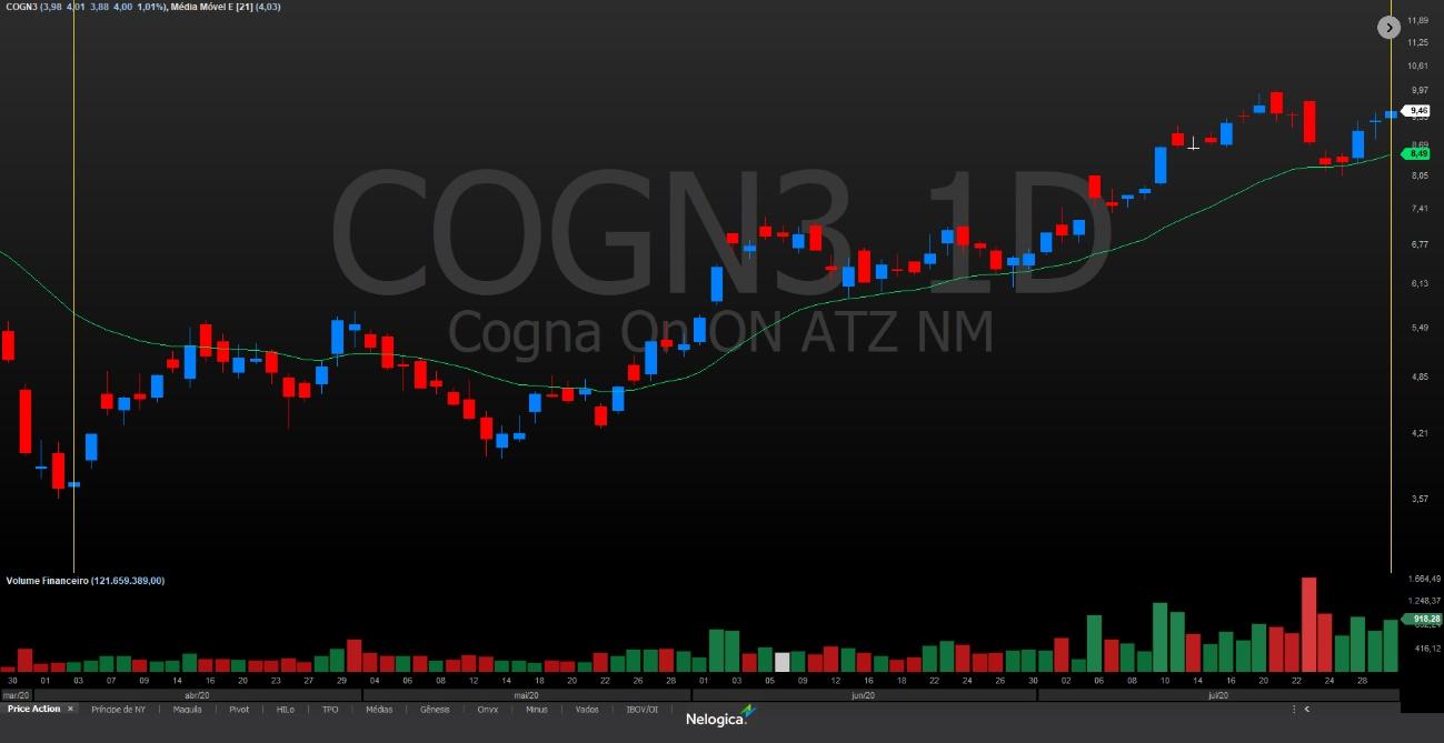COGN3