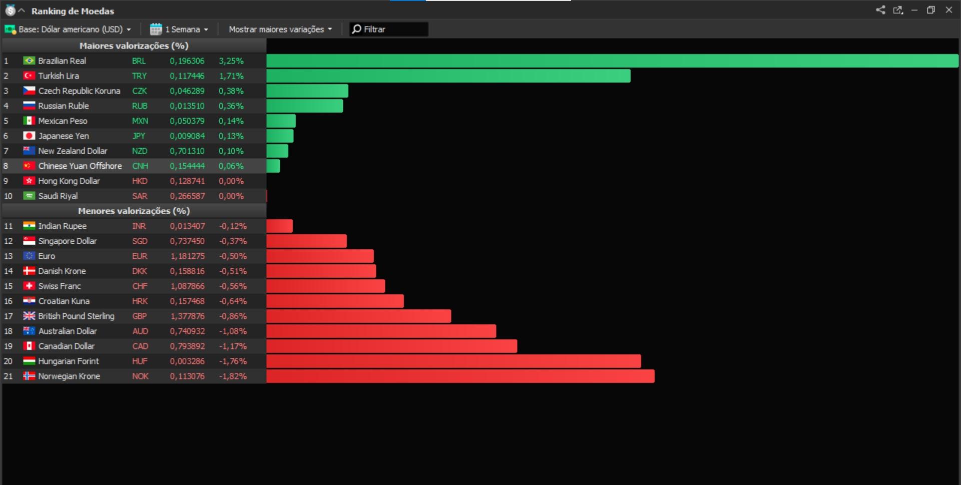 Ranking de moedas Profit Pro