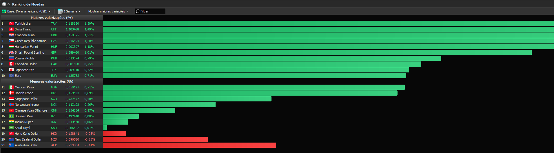 Ranking de MOedas 3007