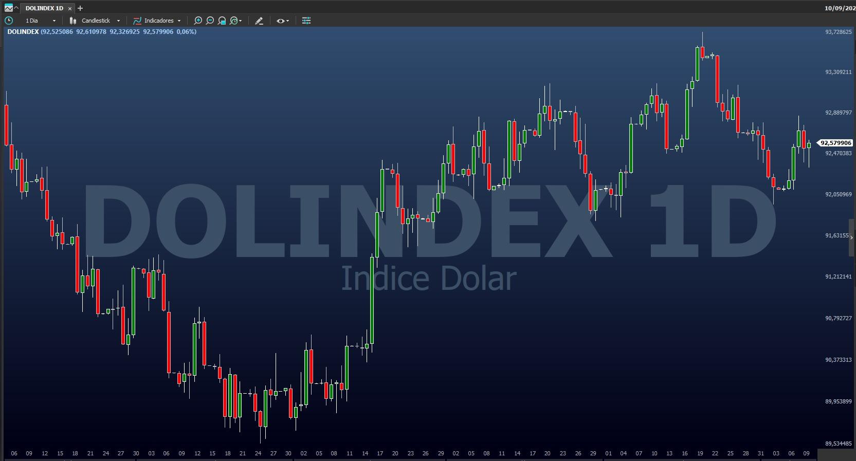 """Ferramenta """"Gráfico"""", do Profit Pro. Código: DOLINDEX"""